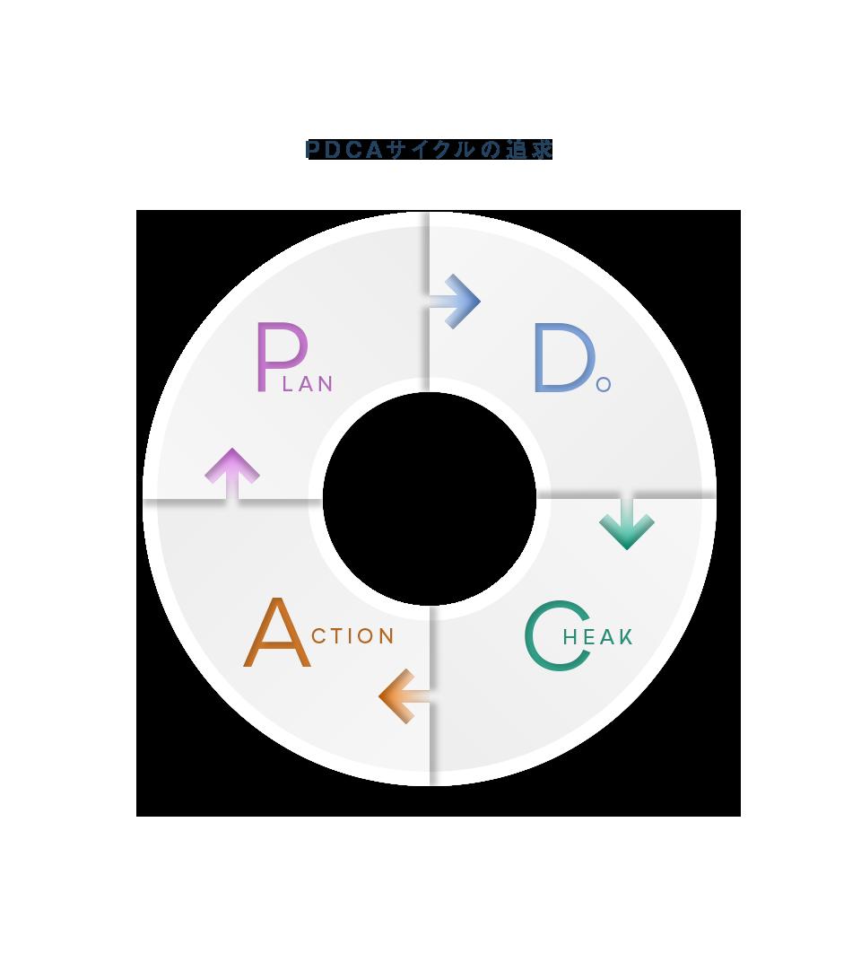 PDCAサイクルの追求